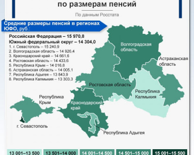 Самые большие пенсии в ЮФО получают пенсионеры Севастополя