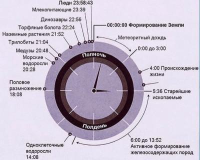 История Земли, ужатая до 24 часов