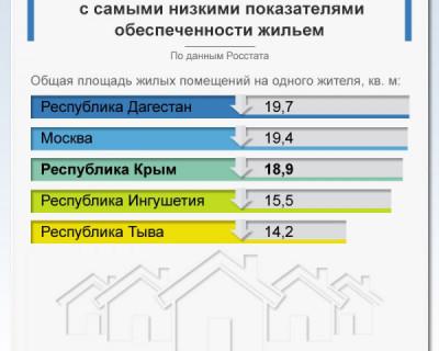 В Крыму самые низкие показатели по обеспеченности жильем