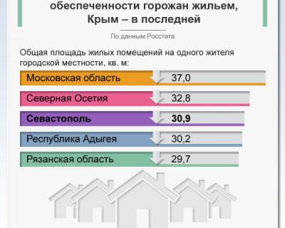 Севастополь в первой пятерке лидеров по обеспеченности жильем