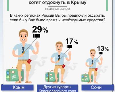 Почти треть россиян хотят отдыхать в Крыму