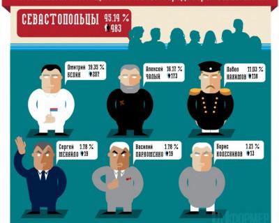Кто настоящий патриот Севастополя?