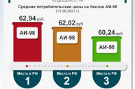 В Севастополе бензин дороже, чем на Сахалине