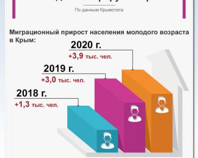 Молодежь мигрирует в Крым