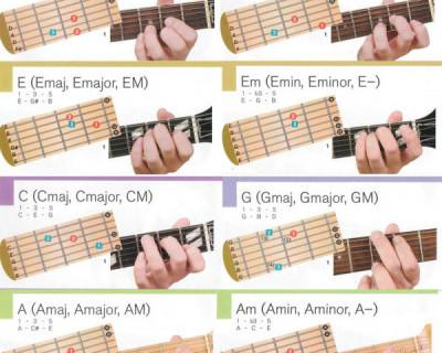 Как научиться играть простые песни на гитаре (для новичков)