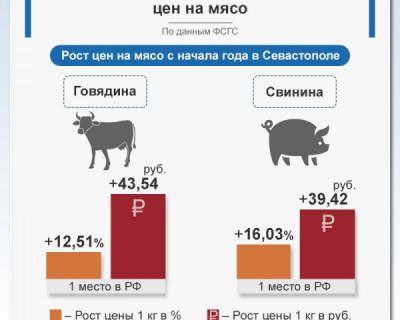 Севастополь лидирует по росту цен на мясо
