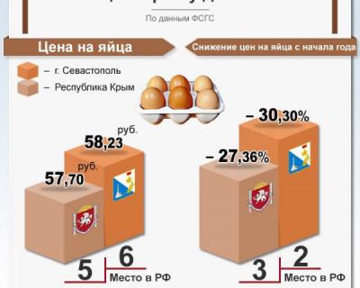 Дешевые крымские яйца
