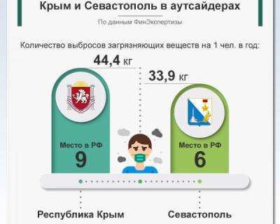 По выбросам загрязнений на человека Крым и Севастополь в аутсайдерах