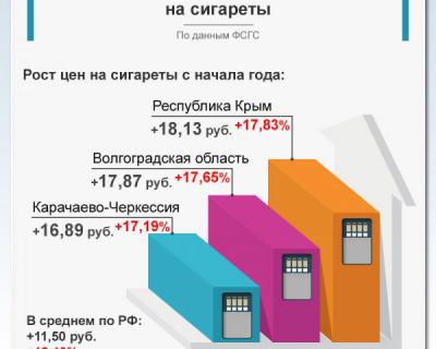 Крым вырвался влидеры по росту цен на сигареты