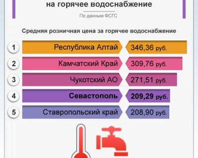 Цены на горячее водоснабжение в Севастополе