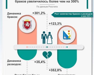 В Крыму количество браков выросло на 300%