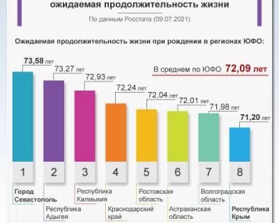 Продолжительность жизни в Севастополе
