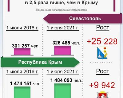 В Севастополе рост числа избирателей выше, чем в Крыму