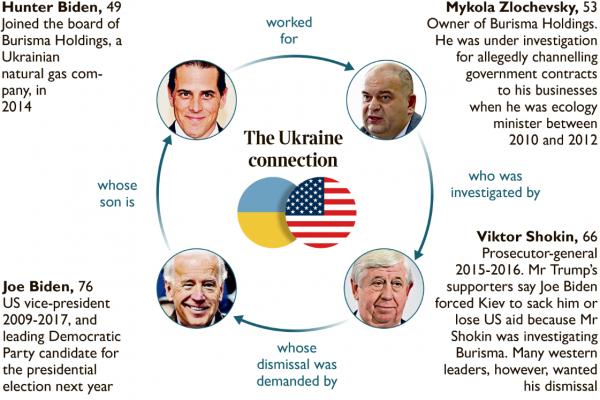 Только бизнес: что связывает семью Байдена и Украину 1