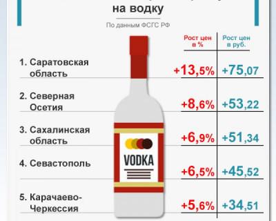 Севастополь - лидер по цене на водку