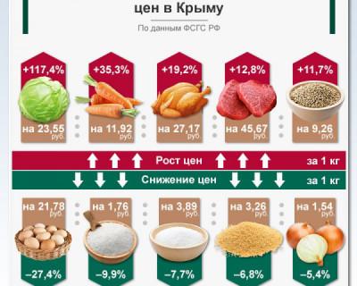 Какие продукты в Крыму растут в цене, а что дешевеет?