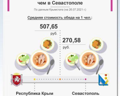 Средняя стоимость обеда в Севастополе на 1 человека