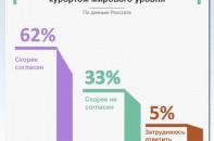 Станет ли Крым курортом мирового уровня?