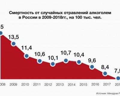 Смертность от случайных отравлений в России 2009-2018 год