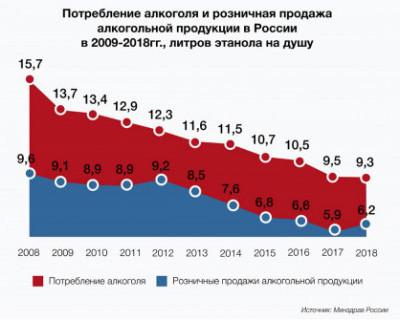 Количество литров этанола на душу населения в России 2009-2018