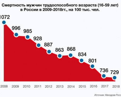 Смертность мужчин трудоспособного возраста в России 2009-2018