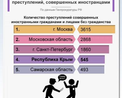 Крым попал в топ-5 по числу преступлений, совершенных иностранцами