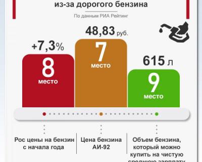 Бензин в Крыму всё дороже и дороже