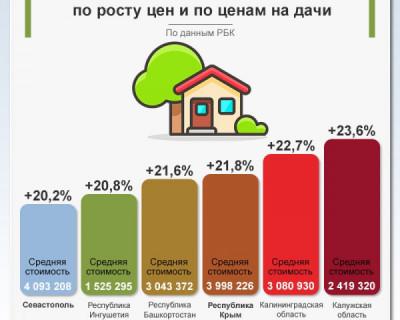 Крымские дачи стремительно растут в цене
