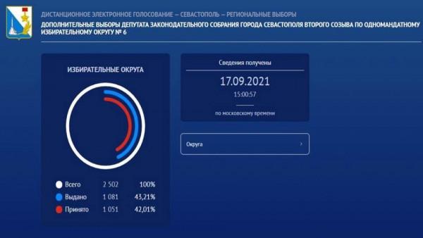 Более 30 тысяч проголосовавших в Севастополе  2