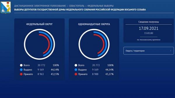 Более 30 тысяч проголосовавших в Севастополе  3